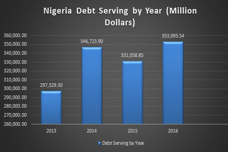 Debt-Serving-Figures