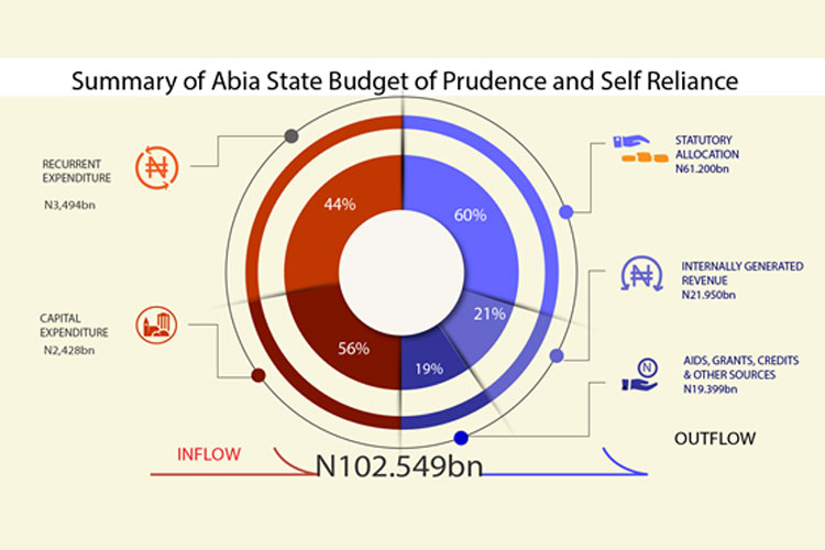 summary_of_abia_state_budget
