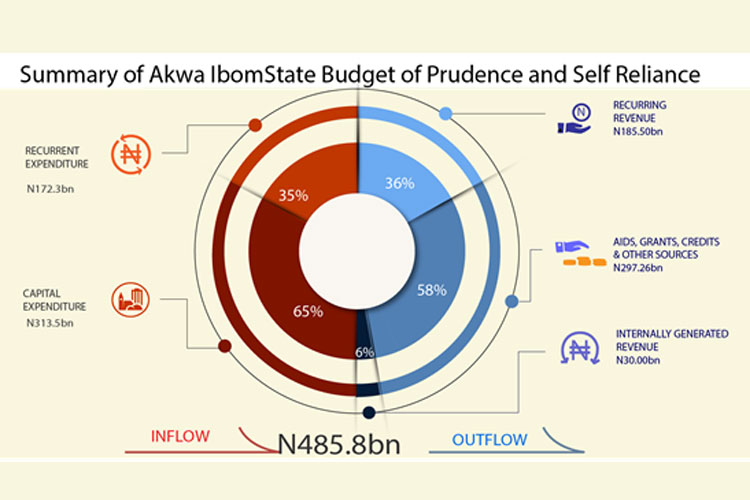 summary_of_akwa_ibpm_state_budget_of_predence_and_self_reliance