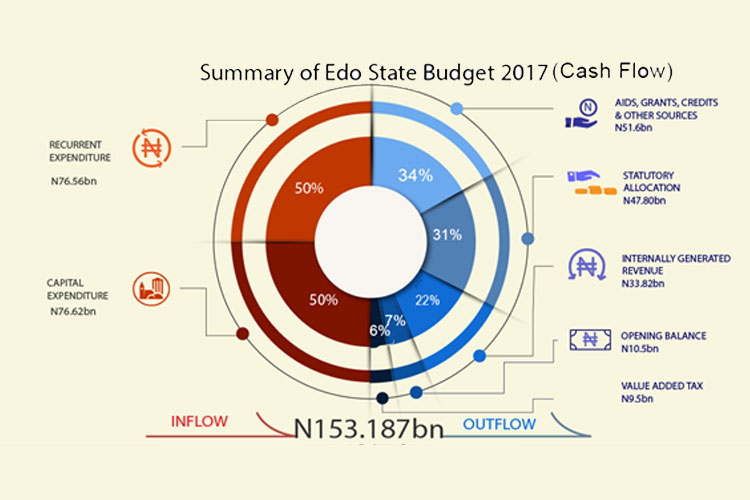summary_of_edo_state_budget