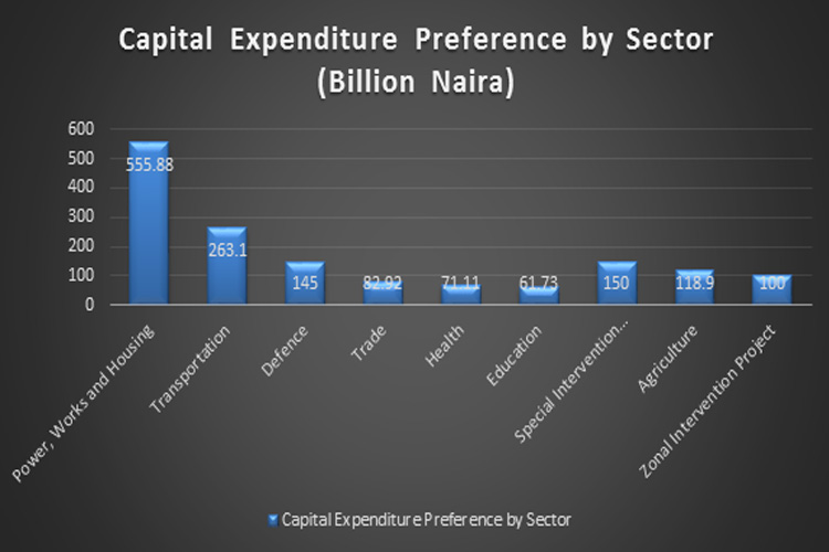Capital-Expenditure-Preference-by-Sector