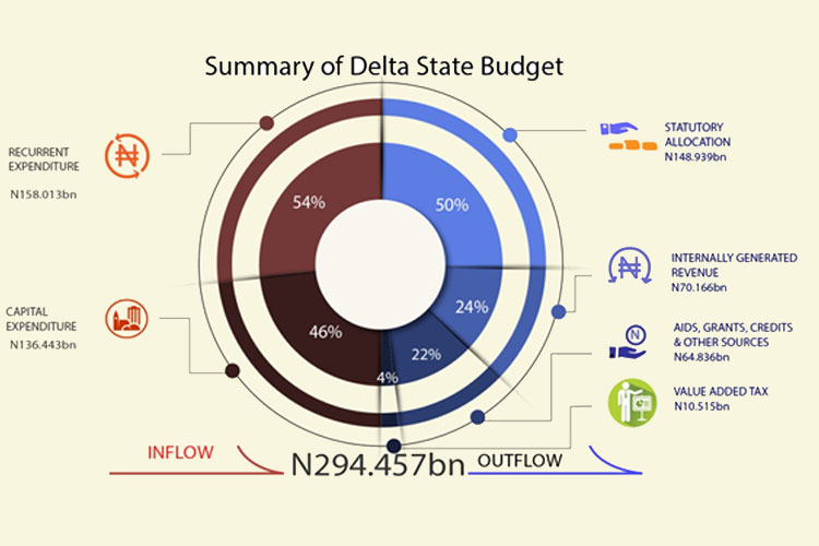 Niger-Delta-States-Record-Poor-Budget-Performance-in-2017